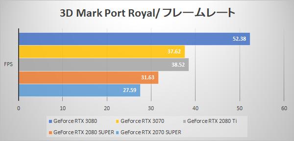 3D Mark Port Royal fps