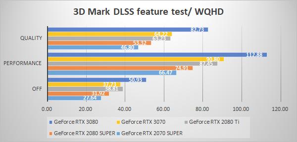 3D Mark NVIDIA DLSS feature test WQHD