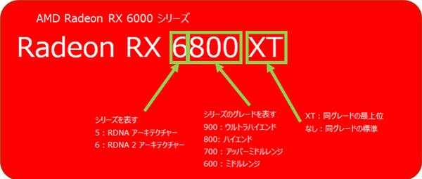 Radeon RX 6000シリーズの命名ルール