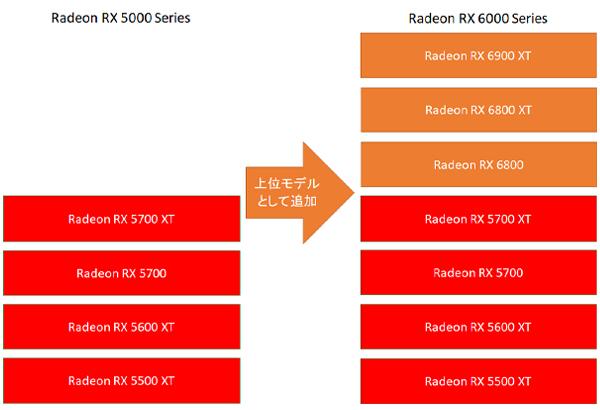 Radeon RX 6000シリーズの位置づけ