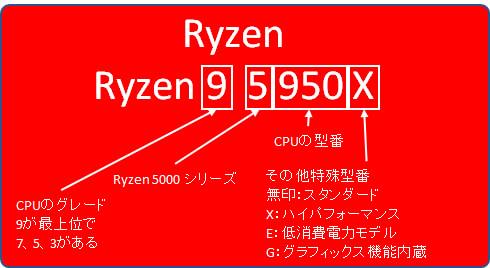 Ryzenのモデルナンバー 命名ルール
