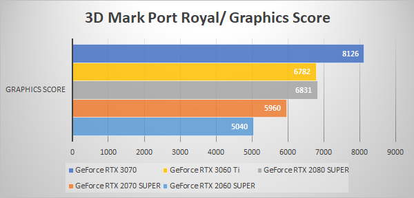 3D Mark Port Royal