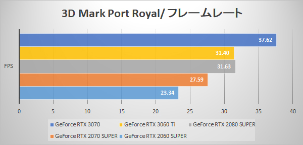 3D Mark Port Royal fps