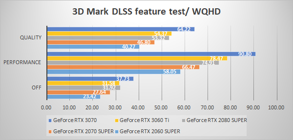 3D Mark NVIDIA DLSS feature test WQHD