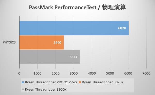 PassMark PerformanceTest / 物理演算