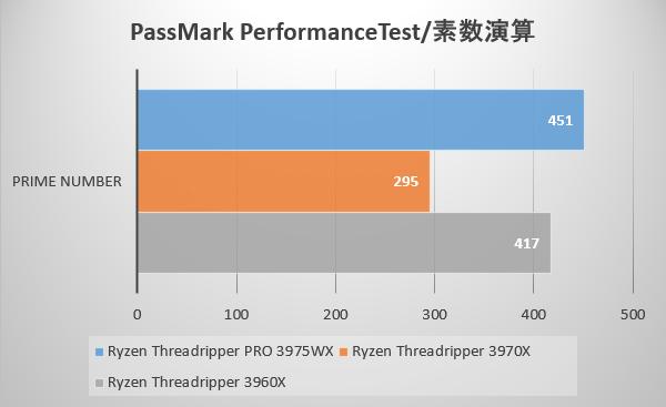 PassMark PerformanceTest / 素数演算