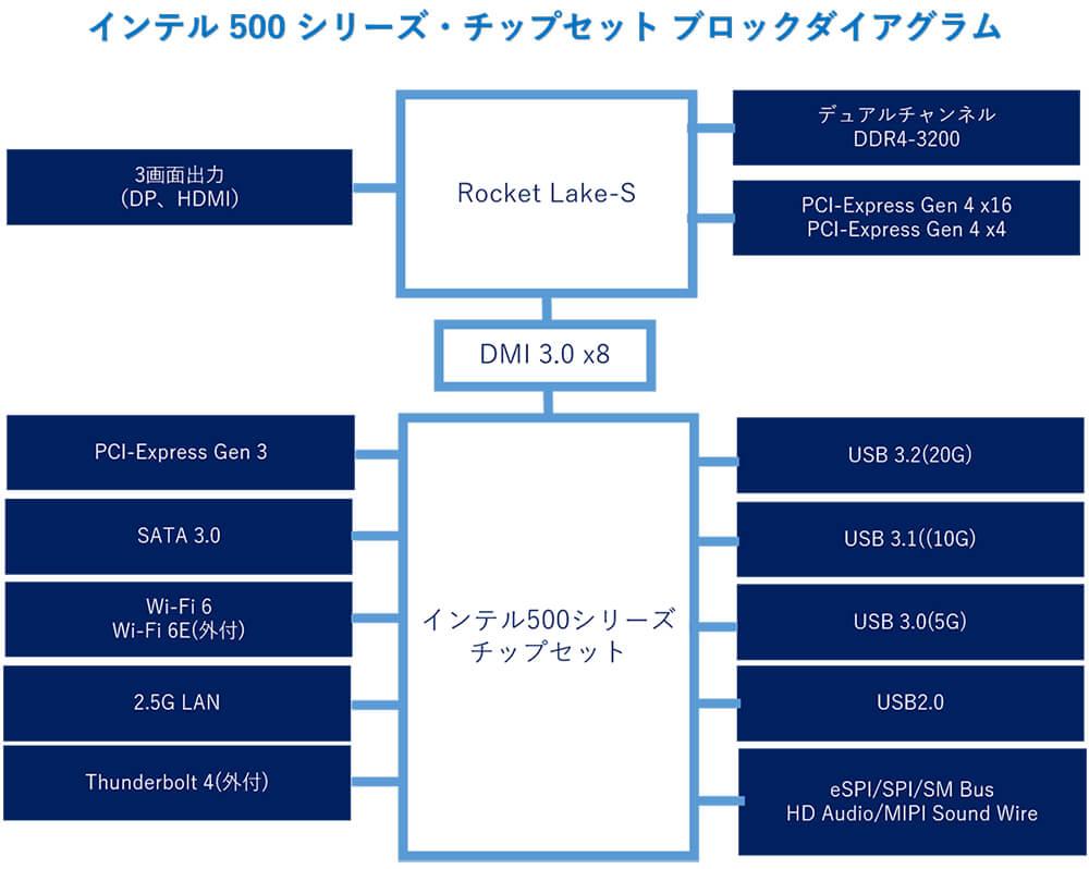 インテル 500 シリーズ・チップセット ブロックダイアグラム