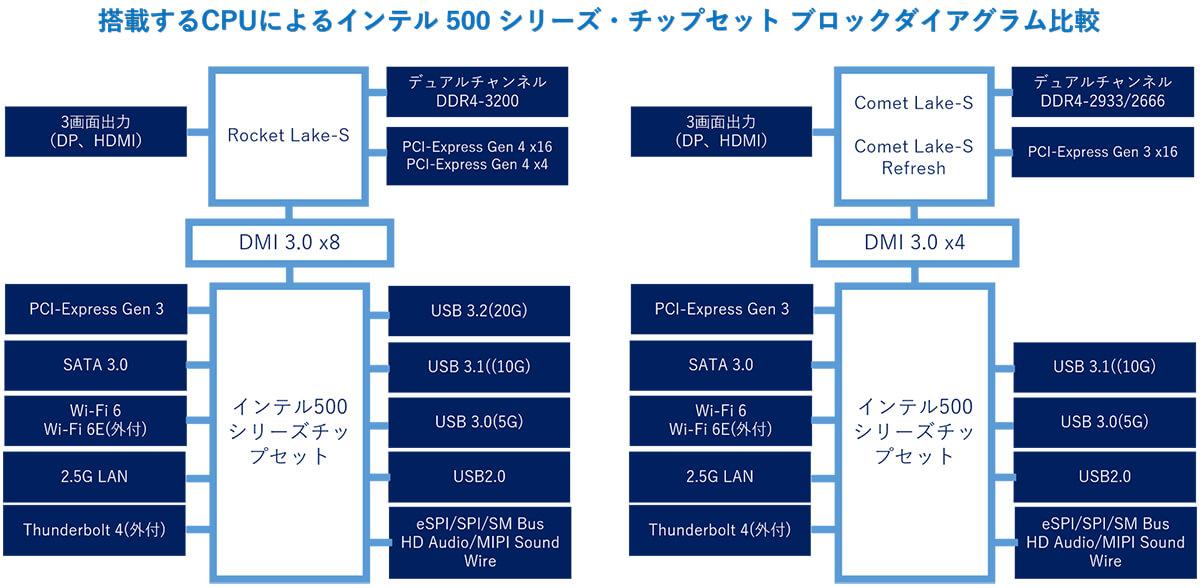 搭載CPUによるインテル 500 シリーズ・チップセット ブロックダイアグラム比較