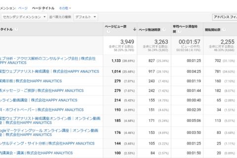 Google Analyticsを通じて、知っておきたいWebマーケティングの知識のイメージ画像
