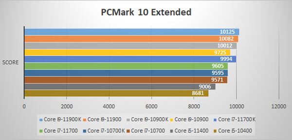 ~PCMark 10 Extended~