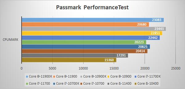 ~Passmark CPU Mark~
