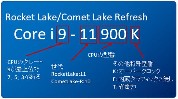 Rocket Lake/Comet Lake Refreshの製品型番(モデルナンバー)