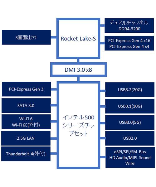 インテル500シリーズ・チップセットブロック図1