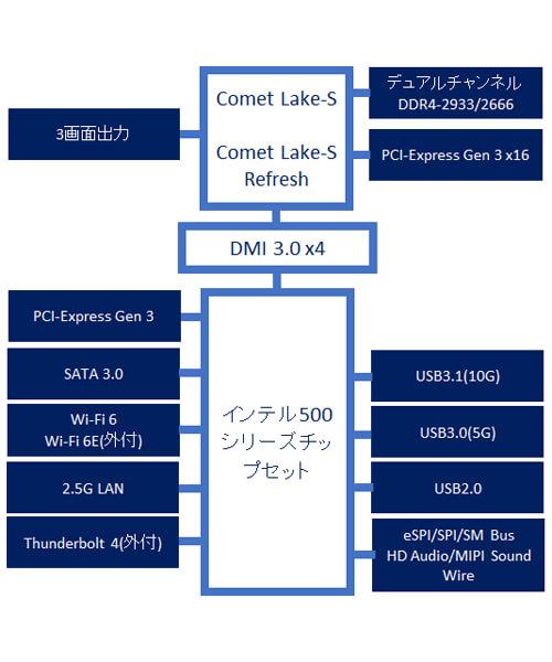 インテル500シリーズ・チップセットブロック図2