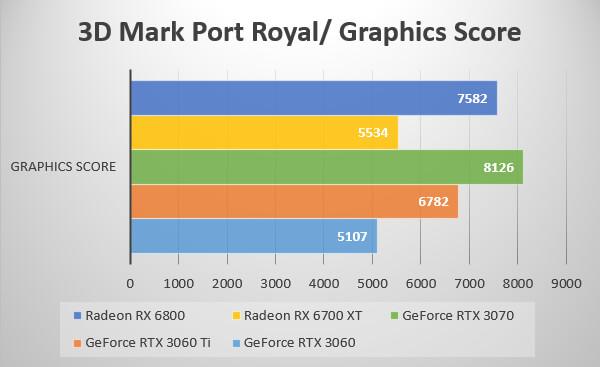 3D Mark Port Royal