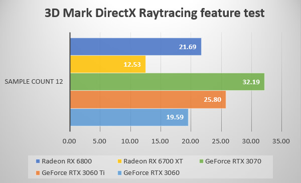 3D Mark DirectX Raytracing feature test