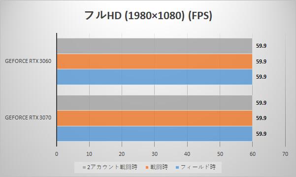 フルHD時のフレームレート(単位:FPS)