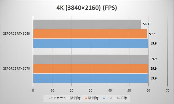 4K時のフレームレート(単位:FPS)