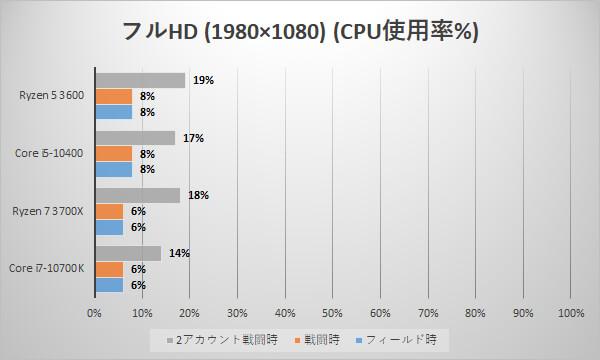 フルHD時のCPU使用率(単位:%)