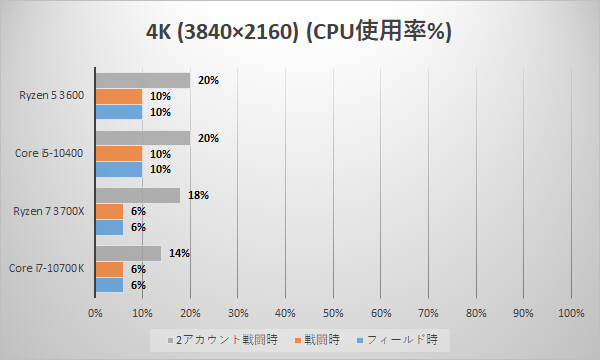 4K時のCPU使用率(単位:%)