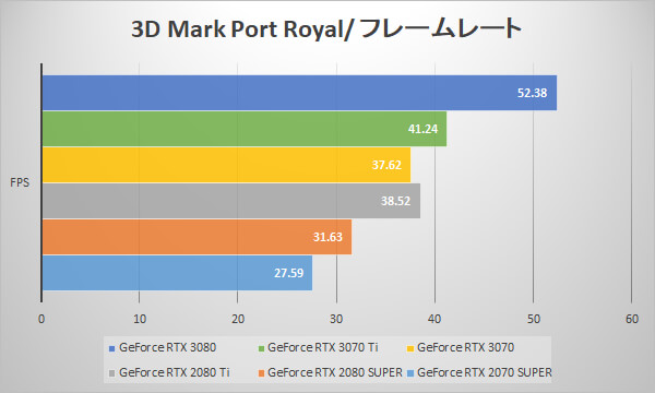 ~3D Mark Port Royal fps~