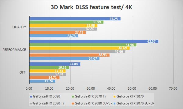 ~3D Mark NVIDIA DLSS feature test 4K~
