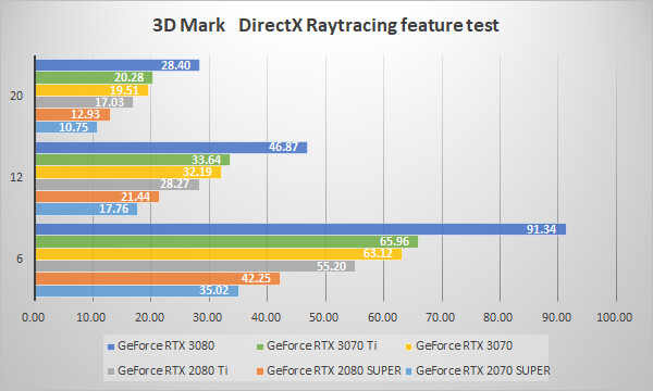 ~3D Mark DirectX Raytracing feature test~