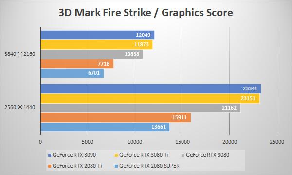 ~3D Mark Fire Strike~