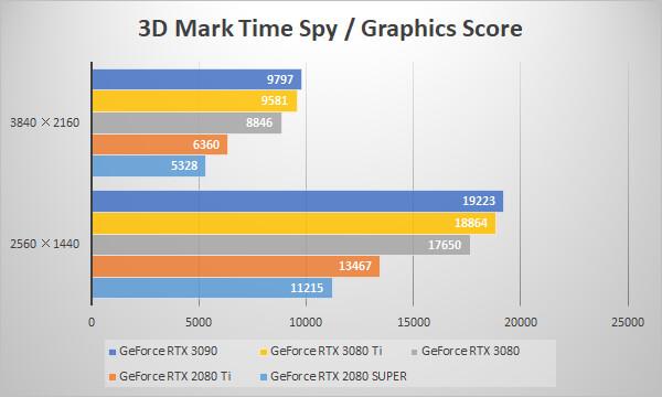 ~3D Mark Time Spy~