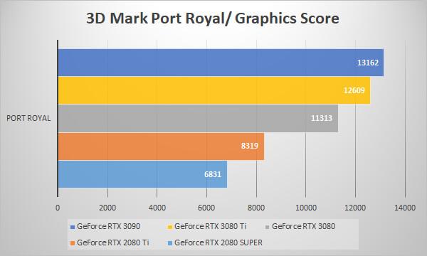 ~3D Mark Port Royal~