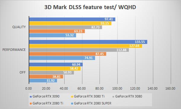 ~3D Mark NVIDIA DLSS feature test WQHD~