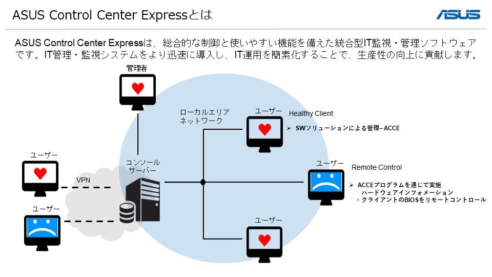 ASUS Control Center Express接続イメージ