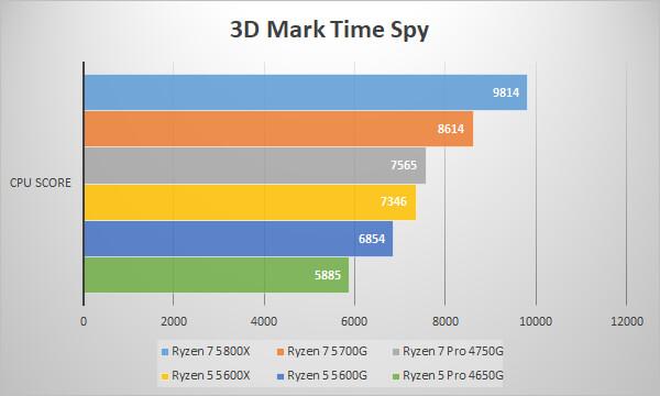 ~3D Mark Time Spy / CPU Score~