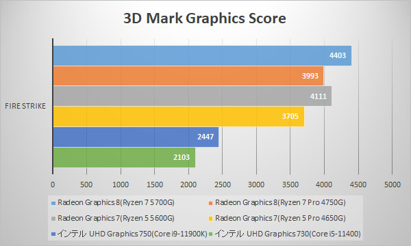 ~3D Mark Fire Strike / Graphics~