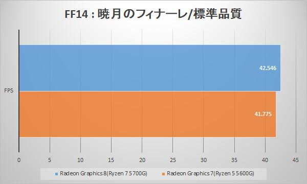 ~ファイナルファンタジーXIV: 暁月のフィナーレ ベンチマークフレームレート~