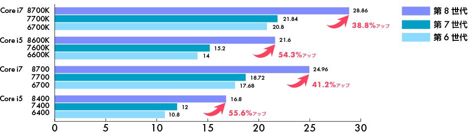 第8世代インテル® Core™ プロセッサー 性能比較