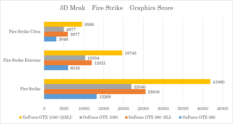 ① 3D Mark 「Fire Strike」テスト