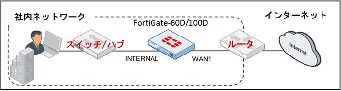 そんな環境に最適の「LANの入口に置くだけ」セキュリティ対策をご紹介