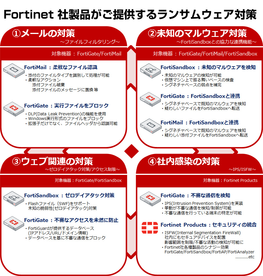 Fortinet 社製品がご提供するランサムウェア対策