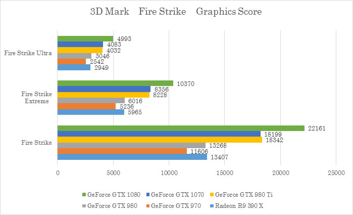 3D Mark 「Fire Strike」テスト Graphics Score