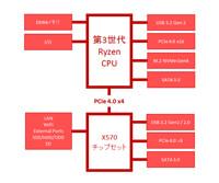 X570チップセット AMD 500シリーズ の機能を解説