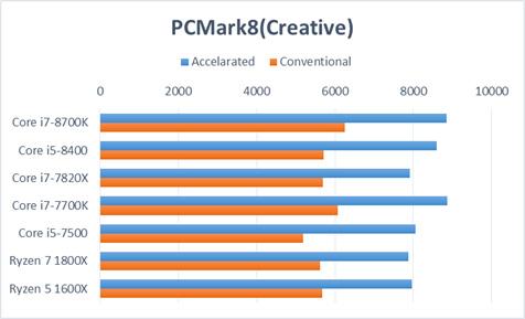 PC Mark8