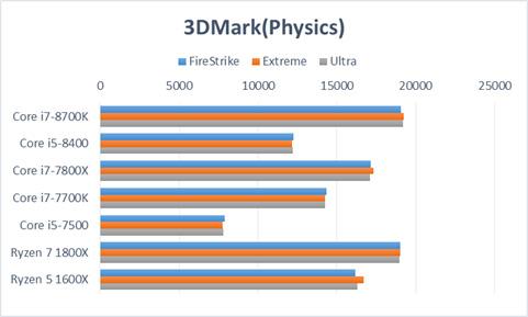 3DMark(Physics)