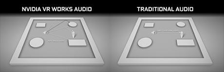 VRWorks AUDIOによる音響効果イメージ図