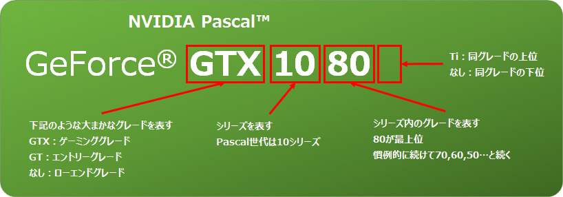 geforce gtx 1080 nvidia pascal とは パソコン工房 公式通販