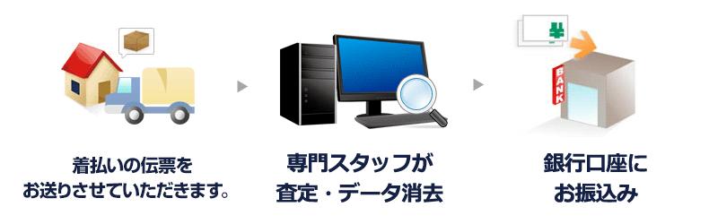 パソコン工房買取の流れ