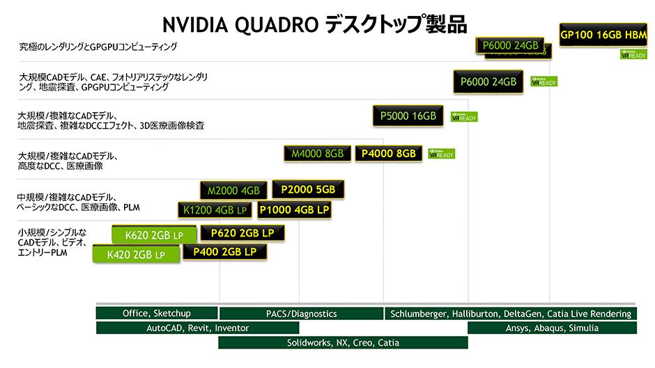 主なクリエイター向け、演算向けアプリケーションと最適なQuadro製品グレード