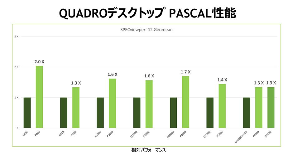 Quadro パフォーマンス比較-Pascal™搭載で前世代製品より大幅に性能がアップしました。