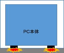 PCを立てて、箱詰めすると、足が重みに負けて、破損してしまう。