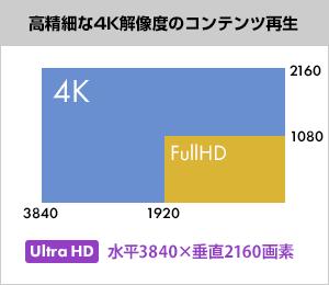 高精細な4K解像度のコンテンツ再生